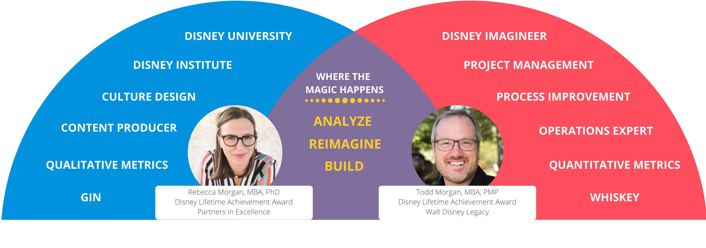 Disney consultants